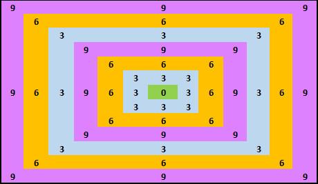 3-6-9 matrix
