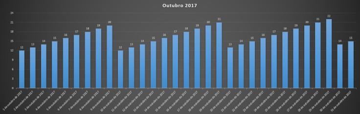 outubro 2017