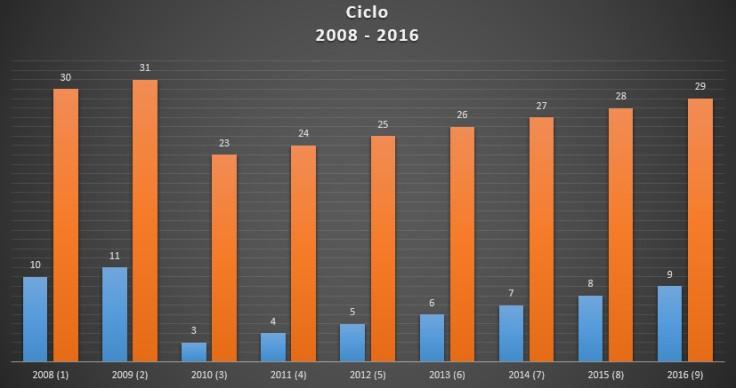ciclo 2008 - 2016 (2)