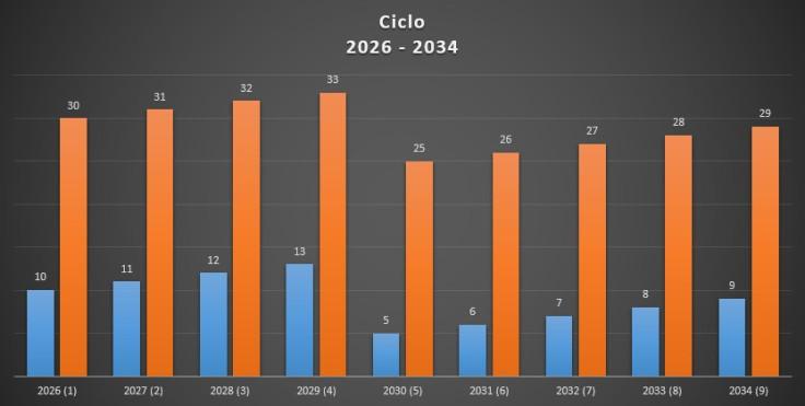 ciclo 2026 - 2034