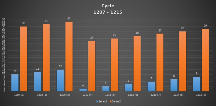 cycle 1207-1215