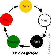ciclo_geracao